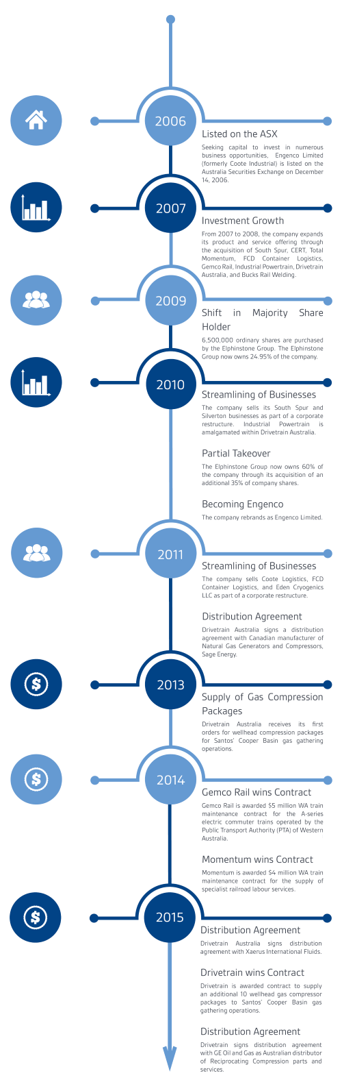 EGN_Company_Timeline_2crop__Custom___2_